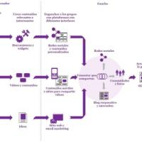 Cómo construir una buena estrategia de comunicación en el mundo del vino