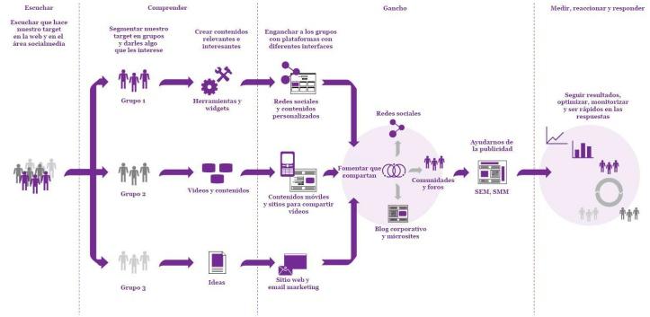 Construir una buena estrategia de comunicación supone atender a diversos factores en función de los objetivos que se planteen. / davidjcarr.wordpress.com (vía www.juanurrios.com)